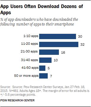 app-use-percentage
